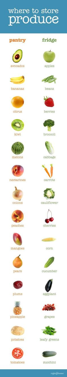Produce guide. This is a helpful guide for keeping your produce as fresh as possible.