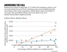 Researchers looked at responses to 1.2 million 911 emergency calls in a US city and plotted the use of force involving a gun across neighbourhoods, according to their racial composition. White officers were more likely to use a gun than were Black officers and more likely to do so in predominantly Black neighbourhoods. Source: Nature Killed By Police, Emergency Call, Criminal Justice System, Oppression, Social Justice, Feminism, No Response, Crime, The Neighbourhood