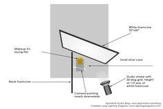 Lighting diagram for single light cosmetic image
