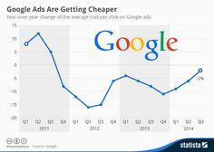 Interesante: la evolución de los precios de #Google #Adwords por trimestre desde 2011 #Infografia #SEM #SocialMedia #Marketing #Publicidad