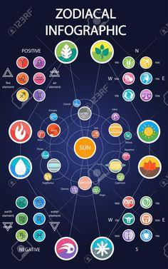 Read your Monthly horoscope base on planetary transit Zodiac Art, Astrology Zodiac, Sagittarius, Constellations, Magia Elemental, Zodiac Signs Elements, Elemental Powers, Element Symbols, Magic Symbols