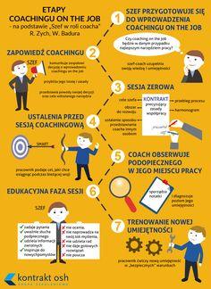 Jak skutecznie poprowadzić rozmowę coachingową? zapraszam www.kontraktosh.pl Robert Zych