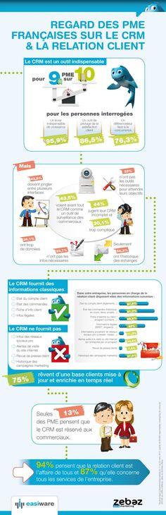 Utilisation du CRM : la relation client est l'affaire de tous ! [Infographie - Easiware / Zebaz]