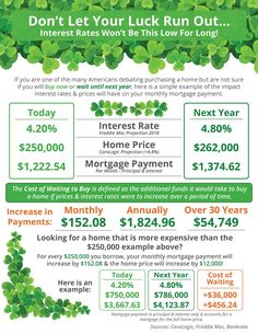 """Don't Let Your Luck Run Out [INFOGRAPHIC]: The """"Cost of Waiting to Buy"""" is defined as the additional funds it would take to buy a home if…"""