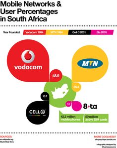 mobile networks (Vodacom, MTN,  Cell C, 8 ta) and user percentages in South Africa #infographic