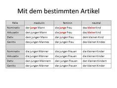 adjektivdeklination deutsch a1a2 erkl228rungen tabellen