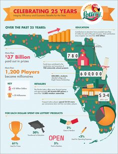 Florida Lottery - Celebrating 25 Years