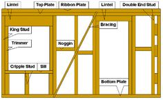 Full component plan of a regular house wall frame Woodworking Outdoor Furniture, Woodworking Projects Plans, Prefab Walls, Diy Storage Shed, Timber Buildings, Steel Frame Construction, Backyard Sheds, Building A Shed, House Wall