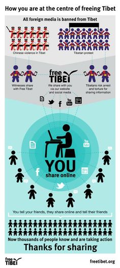 How you can help Tibet, the easy way. Spiritual Enlightenment, Spirituality, Share Online, My Spirit, Told You So, Politics, Social Media, Words, Tibet