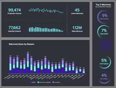 10 Business Intelligence Dashboard Best Practices In The Digital Age Dashboard Software, Dashboard Examples, Analytics Dashboard, Dashboard Template, Dashboard Design, Data Analytics, Business Intelligence Dashboard, Business Dashboard