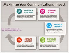 Maximise your communication impact