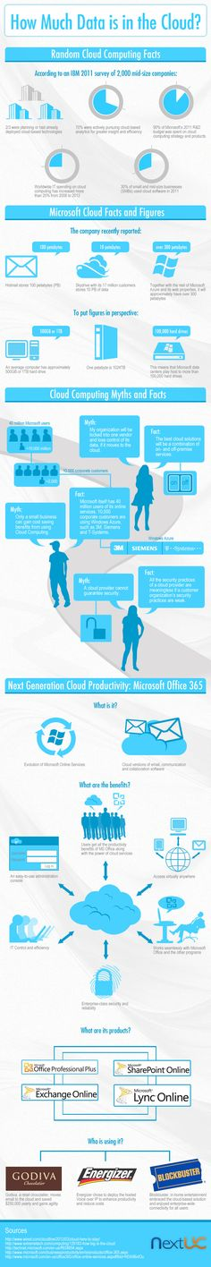 How much data is in the Cloud? #infographic