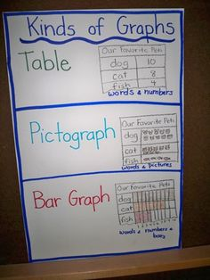 Make poster to put by numbers where graphing will take place for math centers.