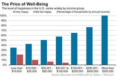 Wealth And Happiness Chart. $500,000 a year does the trick!