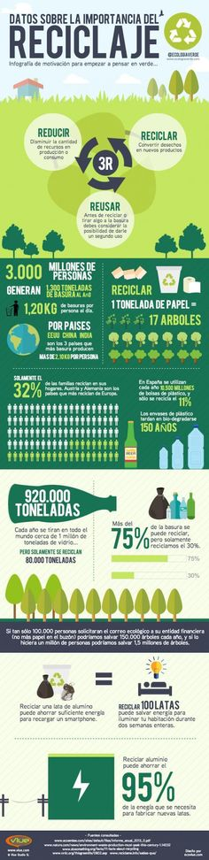 Ever wonder if recycling really matters? Here's an infographic that shows facts about recycling. Going Green at Home makes a big difference. Recycling Facts, Recycling Ideas, Ap Spanish, Shocking Facts, Spanish Classroom, Eco Friendly House, Environmental Science, Earth Day, Go Green