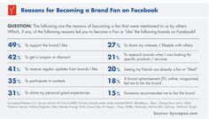 "Most people who ""like"" brands on Facebook do so because they actually like them, not because they want to get free or discounted stuff. The takeaway may be that your money is better spent on branding ads on Facebook than call-to-action direct-response ads that may actually produce more likes and higher click-through rates. Syncapse, who values a Facebook fan at $174, worked with Hotspex to interview 2,080 consumers about their reasons for becoming Facebook fans."