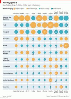 Daily chart: How countries spend their money   The Economist