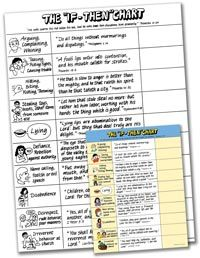 If/Then Discipline Chart - Homespun Sprout Therapy Worksheets, Therapy Activities, Behavior Management, Classroom Management, Kids Behavior, Behavior Consequences, Behavior Charts, School Social Work, Therapy Tools