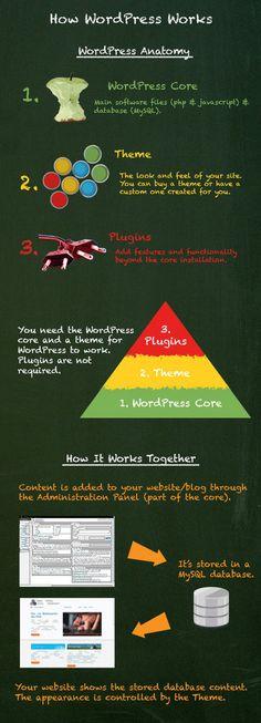 How WordPress Works - Core / Theme / Plugins - Infographic Learn Wordpress, Wordpress Plugins, Ecommerce, Online Marketing, Digital Marketing, Media Marketing, Corporate Blog, How To Know, Web Development