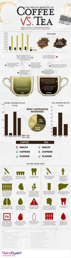 Coffee and Tea - Both calorie-less and turbohealthy