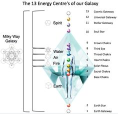 """""""Metatron's Cube is composed of 13 spheres held together by lines from the midpoint of each sphere. The spheres of Metatron's Cube… 3 Chakra, Sacral Chakra, Crown Chakra, Chakra Healing, Heart Chakra, Reiki, All Galaxies, Chakra System, Chakra Meditation"""
