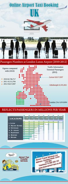 With increase in air traffic at all the major airports of UK including Luton, Milton Keynes and Bedford demand for online taxi booking has also gained