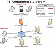 images about architecture on pinterest   productivity and    architecture  middot  it architecture diagram