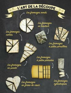 L'art de la découpe du fromage, or, how to cut cheese (in french! Charcuterie Board Meats, Plateau Charcuterie, Charcuterie Plate, Charcuterie And Cheese Board, Cheese Boards, Party Food Platters, Cheese Platters, Meat And Cheese, Wine Cheese