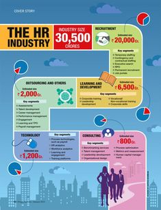 Management : The HR industry #infografia #infographic