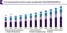 Human Growth Hormone Market Is Driven By Rising Cases Of Pituitary Dysfunction Till 2025: Grand View Research, Inc.