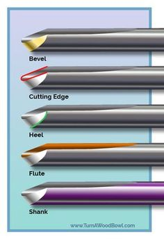 Woodworking Tools 471329917251010316 - Bowl Gouge Sharpening Techniques Gouge Identification Source by lynton_c Woodturning Tools, Lathe Tools, Woodworking Lathe, Learn Woodworking, Woodworking Techniques, Popular Woodworking, Woodworking Crafts, Woodworking Workshop, Grizzly Woodworking