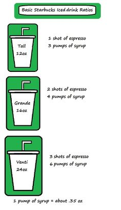 Starbucks Iced Coffee Ratios. Good to remember, because I usually order Venti with 5 shots. (Make sure I'm not getting over charged.)