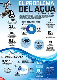 La Tierra ya enfrenta una grave crisis en materia de #agua; te compartimos los datos en nuestra #Infographic.