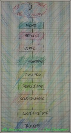 Le 9 parti del discorso Teaching Reading, Learning, Italian Vocabulary, Reading Material, Grammar, Worksheets, Homeschool, Language, Classroom