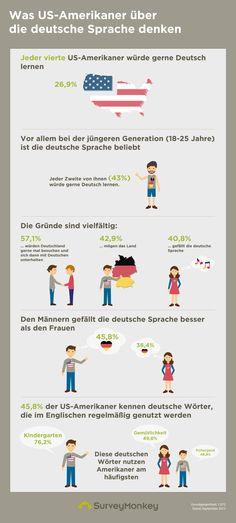 Morgen ist der offizielle Tag der deutschen Sprache. Zu diesem Anlass wollten wir herausfinden, wie beliebt die deutsche Sprache in den USA ist – und haben dazu 1.072 US-Amerikaner in einer repräsentativen Umfrage befragt.
