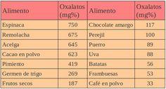 Alimentos con mayor nº de oxalatos
