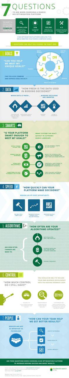 Infographic: Bid Optimization