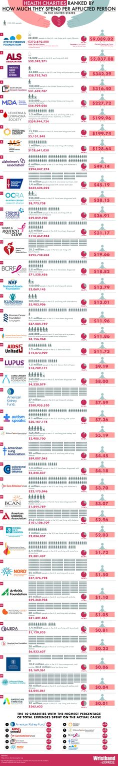 Health Charities Ranked by How Much They Spend per Afflicted Person in the U.S. American Diabetes Association, Arthritis Foundation, Lupus Foundation Of America, National Kidney Foundation, Lewy Body Dementia, List Of Charities, Leukemia And Lymphoma Society
