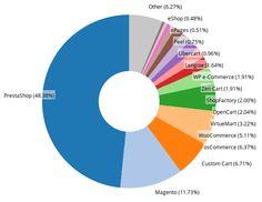 Les parts de marché des solutions e-commerce en France