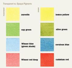 transparent vs opaque pigments watercolor 0807wcbeg3_436x600_5