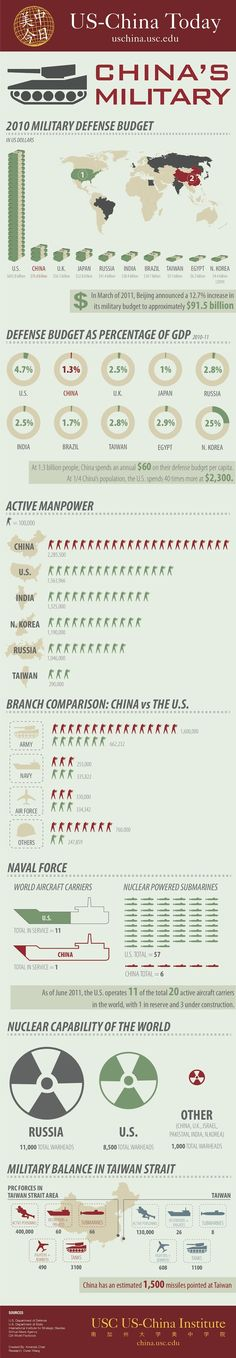 How The American Military Dwarfs China's In One Infographic    Read more: http://www.businessinsider.com/the-american-military-dwarfs-chinas-in-this-one-simple-infographic-2013-3#ixzz2OfaTQLQF