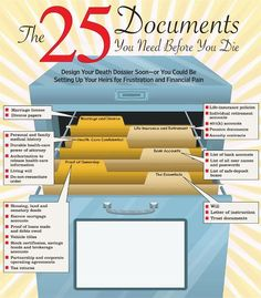 Documents you should organize before you die... because after will be too late...