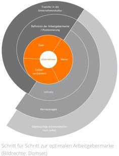 Schritt für Schritt zur optimalen Arbeitgebermarke: Employer Branding als Schlüssel für erfolgreiches Personalmanagement. Beitrag zur Studie auf www.kumulus-perspektiven.de