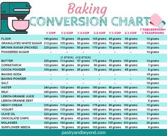How do you measure flour if you are using cups? Dip & Sweep or Spoon & Sweep? You can learn how to convert cups to grams. Baking conversion chart and Fahrenheit to Celsius conversion chart are also included! Baking Conversion Chart, Measurement Conversion Chart, Cup To Gram Conversion, Weight Conversion Chart, Baking Tips, Baking Recipes, Baking Substitutions, Soup Recipes, Kitchen Cheat Sheets