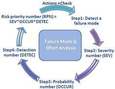 Failure Modes and Effects Analysis--method of decision-making to determine if device will fail.  Can this apply to non-mechanical items?  Intangibles? Social groups?
