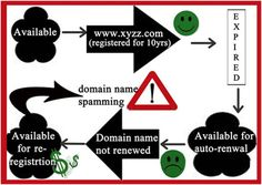 Search Engine Manipulation Articles # 26-EXPIRED DOMAIN SPAM-Some link spammers will monitor when the domains are expiring and will buy them and replace the old site with their own website.They will retain all the backlinks and reputation this domain already had and all the PageRank will pass to the new website.