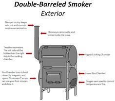 The No-Weld Double-Barrel Smoker - Feuerstelle im Garten Build A Smoker, Diy Smoker, Homemade Smoker, Barrel Smoker, Barrel Bbq, Smoke Grill, Double Barrel, Welding Projects, Metal Projects