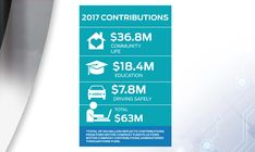 Through volunteering, education and funding, Ford Motor Company supports numerous projects, causes and organizations to help strengthen the global community. Ford Company, Ford Motor Company, Charitable Donations, Non Profit, Organizations, Fundraising, Investing, Safety, How To Apply
