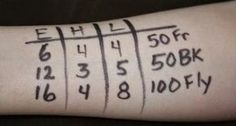 Swim Team Lifestyle: Get Ready for the Meet: Marking Swimmers' Arms