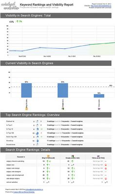 Seo analysis, Best seo software and Seo site on Pinterest
